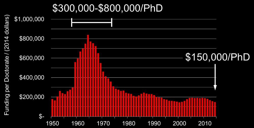 U.S. R&D Funding per STEM Doctorate