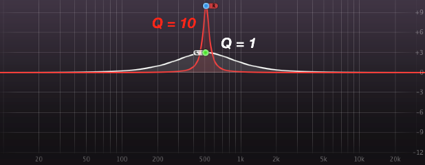 Q Factor Demonstration